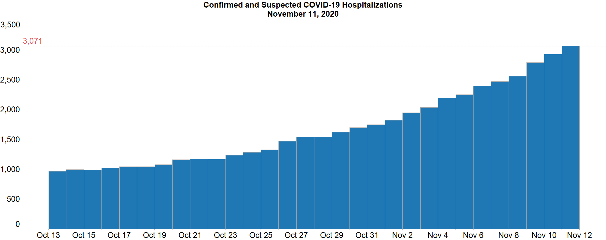 Michigan COVID-19 Hospitalizations Increase at Record Rate; Hospitals Urge Public Vigilance as Holidays Approach